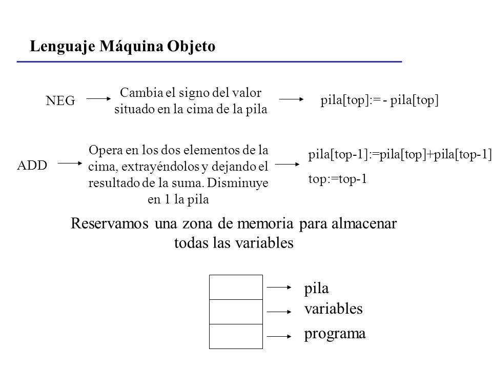 Lenguaje Máquina Objeto NEG Cambia el signo del valor situado en la cima de la pila pila[top]:= - pila[top] ADD Opera en los dos elementos de la cima,