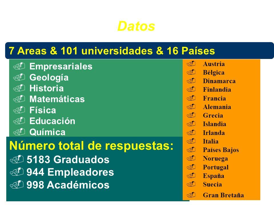 7 Areas & 101 universidades & 16 Países.Empresariales.Geología.Historia.Matemáticas.Física.Educación.Química Número total de respuestas:.5183 Graduado