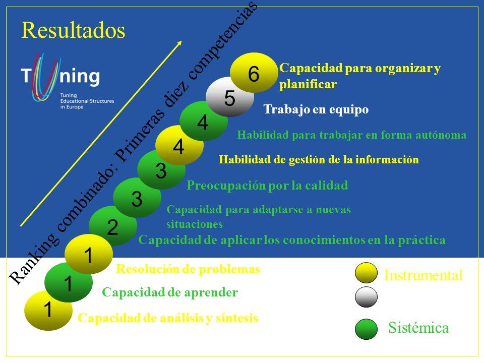 Ranking combinado: Primeras diez competencias 2 Capacidad de aplicar los conocimientos en la práctica Instrumental Interpersonal Sistémica 3 3 Capacid