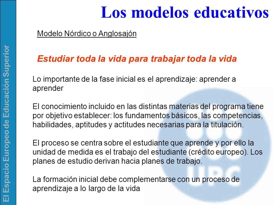 EL CAMBIO DE MENTALIDAD DECÁLOGO PARA EL DISEÑO DE UNA TITULACIÓN IX.PRODUCIR CERTIFICADOS ACADÉMICO NORMALIZADOS (CADA CURSO) y EL SUPLEMENTO EUROPEO AL TÍTULO AL TÉRMINO DE LA TITULACIÓN X.VALORAR NIVELES DE CALIDAD Y ACREDITAR