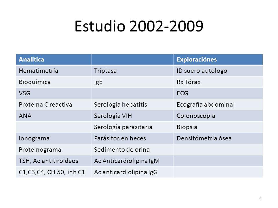 Estudio 2002-2009 AnaliticaExploraciónes HematimetríaTriptasaID suero autologo BioquímicaIgERx Tórax VSGECG Proteína C reactivaSerología hepatitisEcog