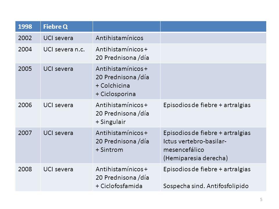 1998Fiebre Q 2002UCI severaAntihistamínicos 2004UCI severa n.c.Antihistamínicos + 20 Prednisona /día 2005UCI severaAntihistamínicos + 20 Prednisona /día + Colchicina + Ciclosporina 2006UCI severaAntihistamínicos + 20 Prednisona /día + Singulair Episodios de fiebre + artralgias 2007UCI severaAntihistamínicos + 20 Prednisona /día + Sintrom Episodios de fiebre + artralgias Ictus vertebro-basilar- mesencefálico (Hemiparesia derecha) 2008UCI severaAntihistamínicos + 20 Prednisona /día + Ciclofosfamida Episodios de fiebre + artralgias Sospecha sind.