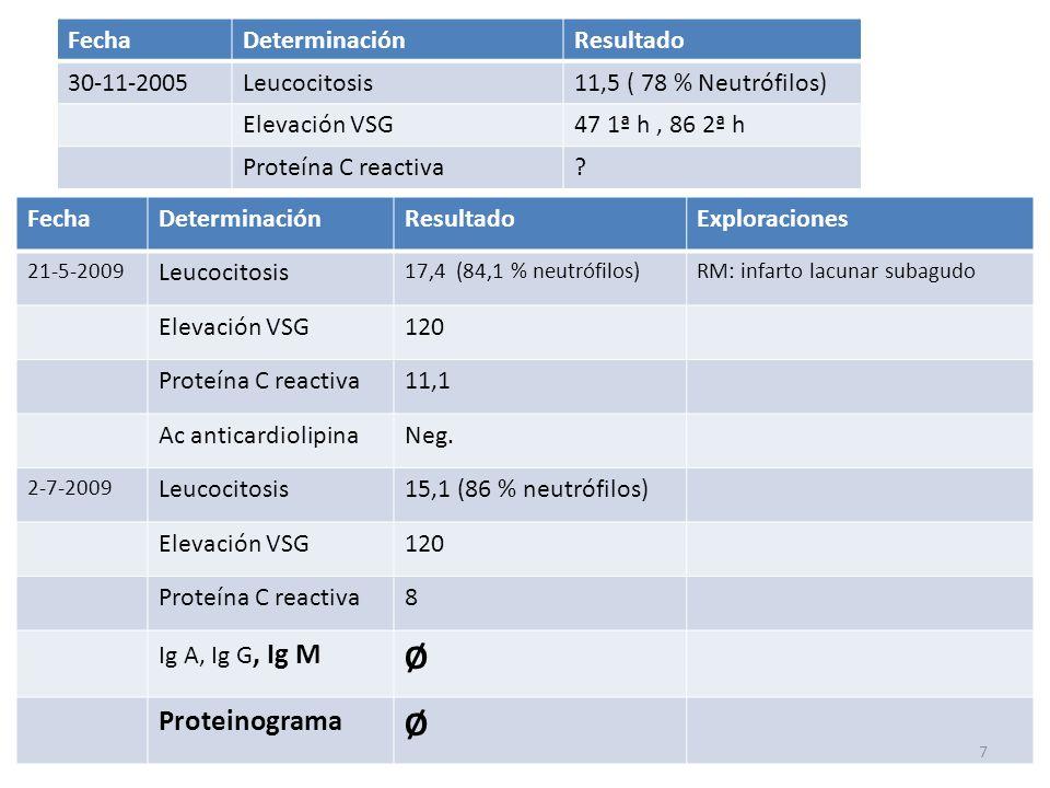 FechaDeterminaciónResultadoExploraciones 21-5-2009 Leucocitosis 17,4 (84,1 % neutrófilos)RM: infarto lacunar subagudo Elevación VSG120 Proteína C reac