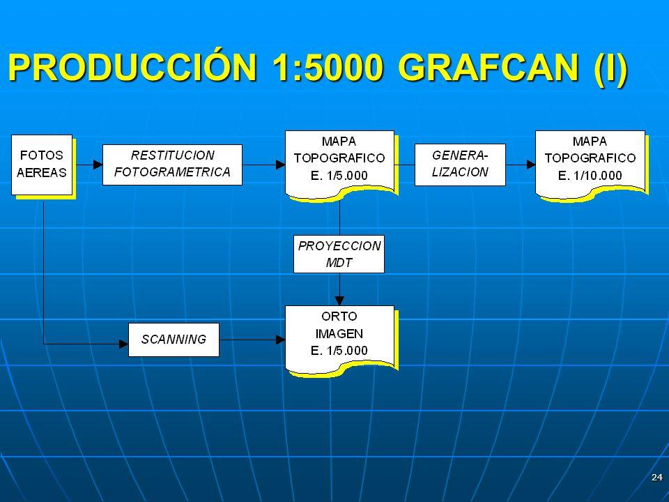 24 PRODUCCIÓN 1:5000 GRAFCAN (I)