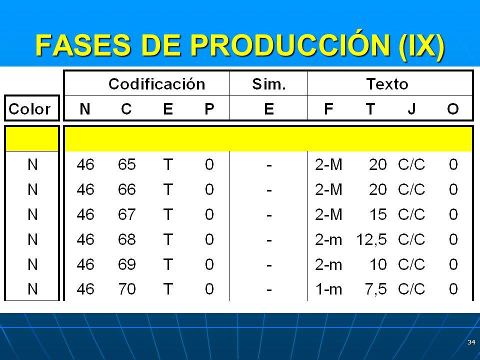 34 FASES DE PRODUCCIÓN (IX)