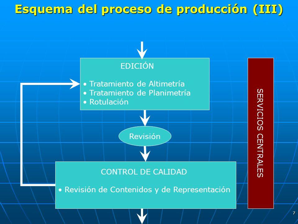 7 Esquema del proceso de producción (III) EDICIÓN Tratamiento de Altimetría Tratamiento de Planimetría Rotulación Revisión CONTROL DE CALIDAD Revisión