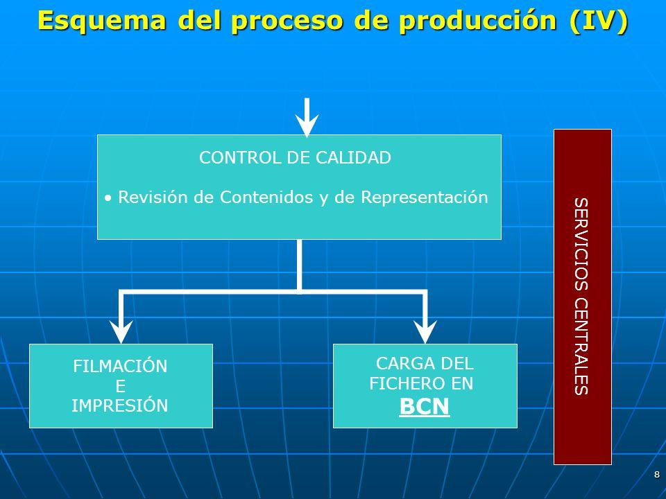 8 Esquema del proceso de producción (IV) CONTROL DE CALIDAD Revisión de Contenidos y de Representación SERVICIOS CENTRALES FILMACIÓN E IMPRESIÓN CARGA
