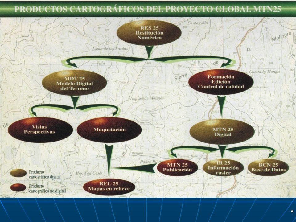 10 FORMACIÓN Y EDICIÓN DEL MTN25 A.FASE PREVIA.B.FORMACIÓN.