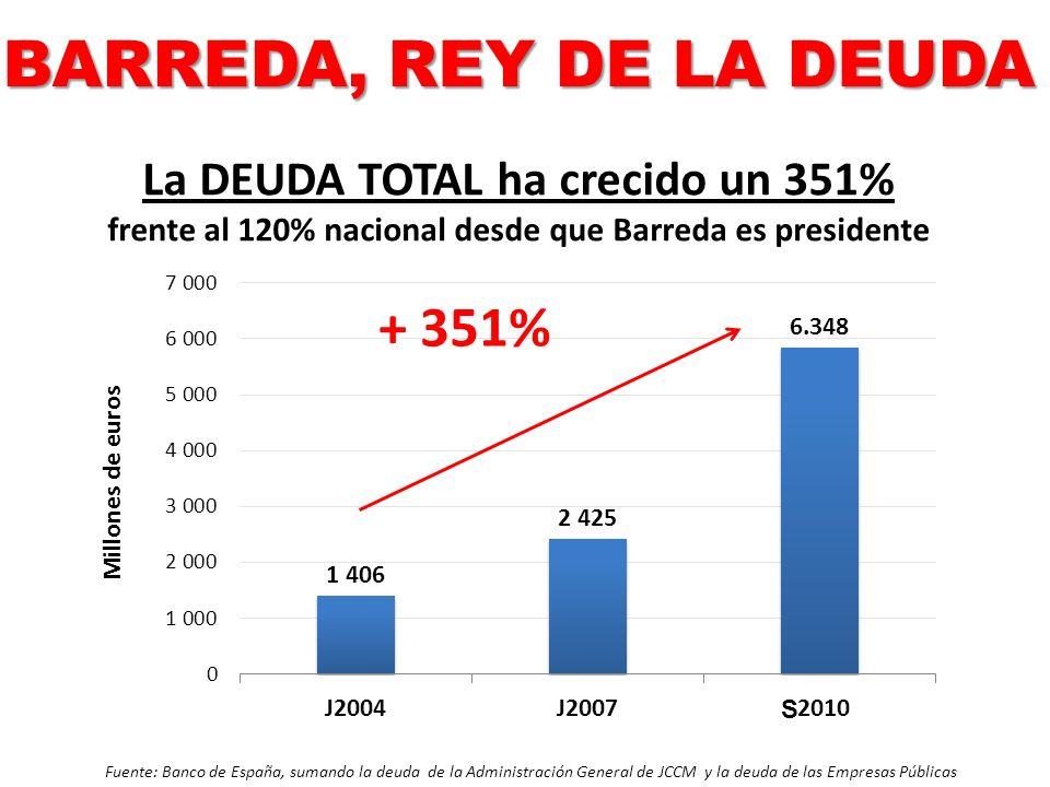 La DEUDA TOTAL ha crecido un 351% frente al 120% nacional desde que Barreda es presidente + 351% Fuente: Banco de España, sumando la deuda de la Admin