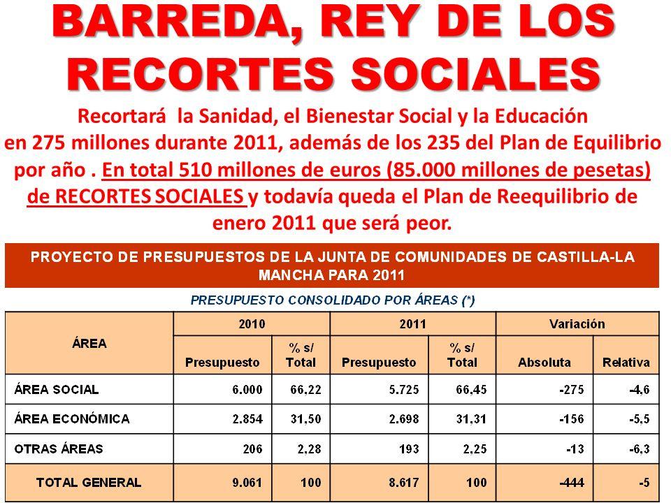 BARREDA, REY DE LOS RECORTES SOCIALES BARREDA, REY DE LOS RECORTES SOCIALES Recortará la Sanidad, el Bienestar Social y la Educación en 275 millones d