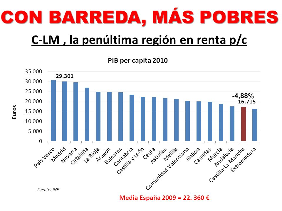 Media España 2009 = 22. 360 C-LM, la penúltima región en renta p/c Fuente: INE CON BARREDA, MÁS POBRES -4,88%