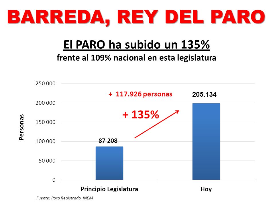 El PARO ha subido un 135% frente al 109% nacional en esta legislatura Fuente: Paro Registrado. INEM + 117.926 personas 205.134 BARREDA, REY DEL PARO