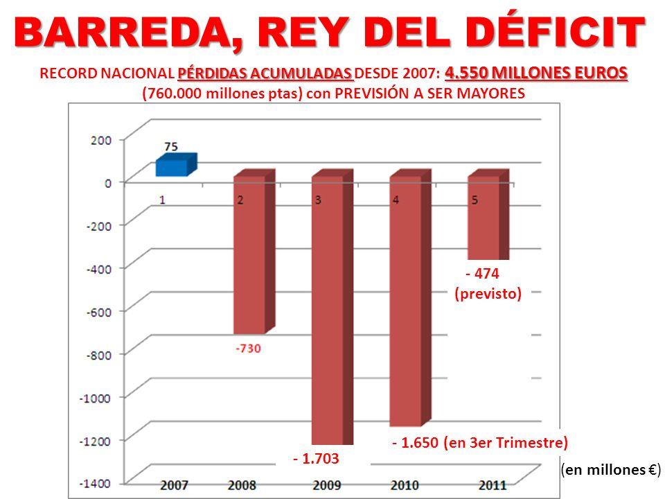 BARREDA, REY DEL DÉFICIT PÉRDIDAS ACUMULADAS 4.550 MILLONES EUROS RECORD NACIONAL PÉRDIDAS ACUMULADAS DESDE 2007: 4.550 MILLONES EUROS (760.000 millon