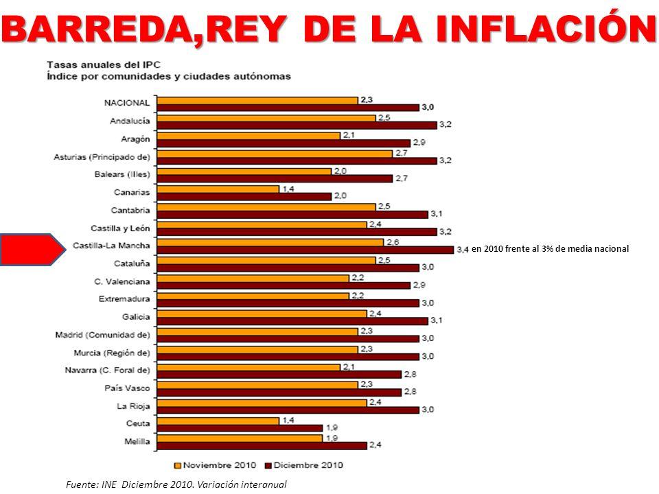 Fuente: INE Diciembre 2010. Variación interanual BARREDA,REY DE LA INFLACIÓN en 2010 frente al 3% de media nacional