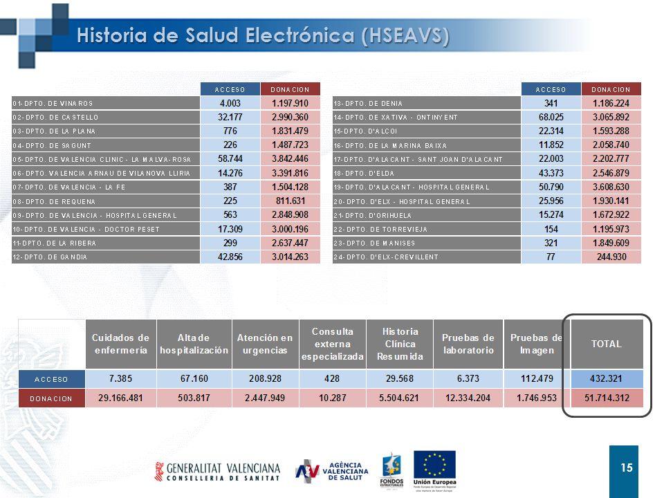 15 Historia de Salud Electrónica (HSEAVS)