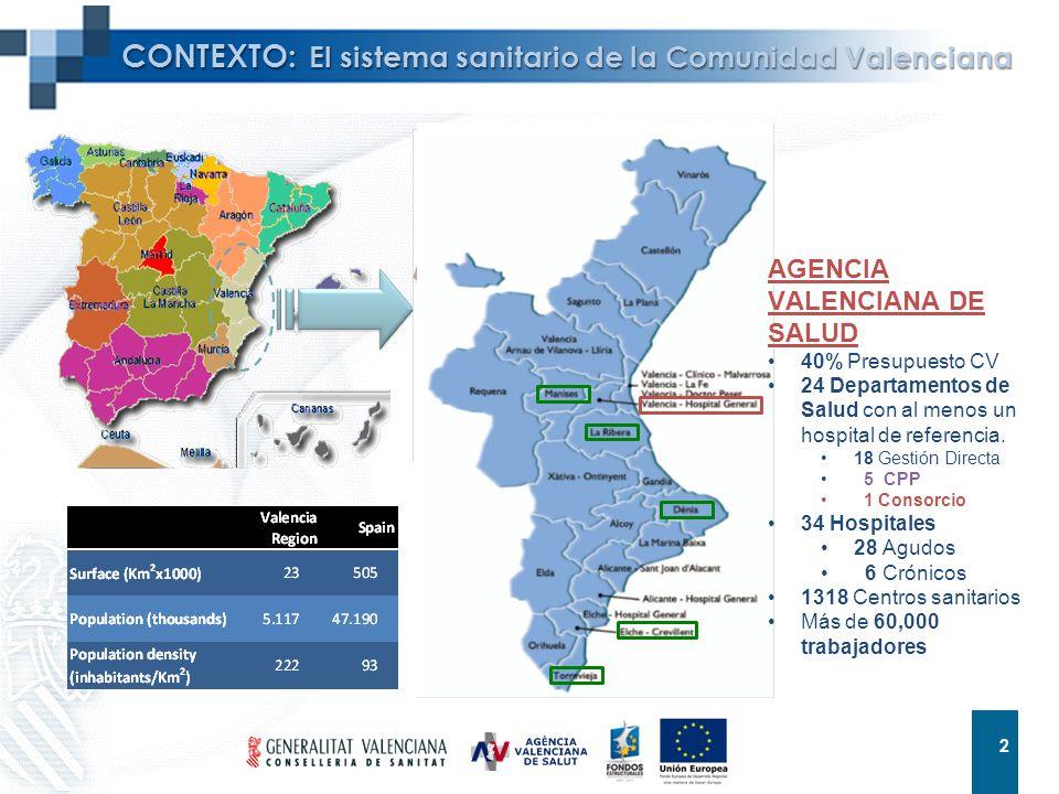 2 2 CONTEXTO: El sistema sanitario de la Comunidad Valenciana AGENCIA VALENCIANA DE SALUD 40% Presupuesto CV 24 Departamentos de Salud con al menos un