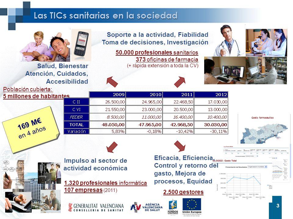 3 3 Las TICs sanitarias en la sociedad Salud, Bienestar Atención, Cuidados, Accesibilidad Población cubierta: 5 millones de habitantes 50.000 profesio