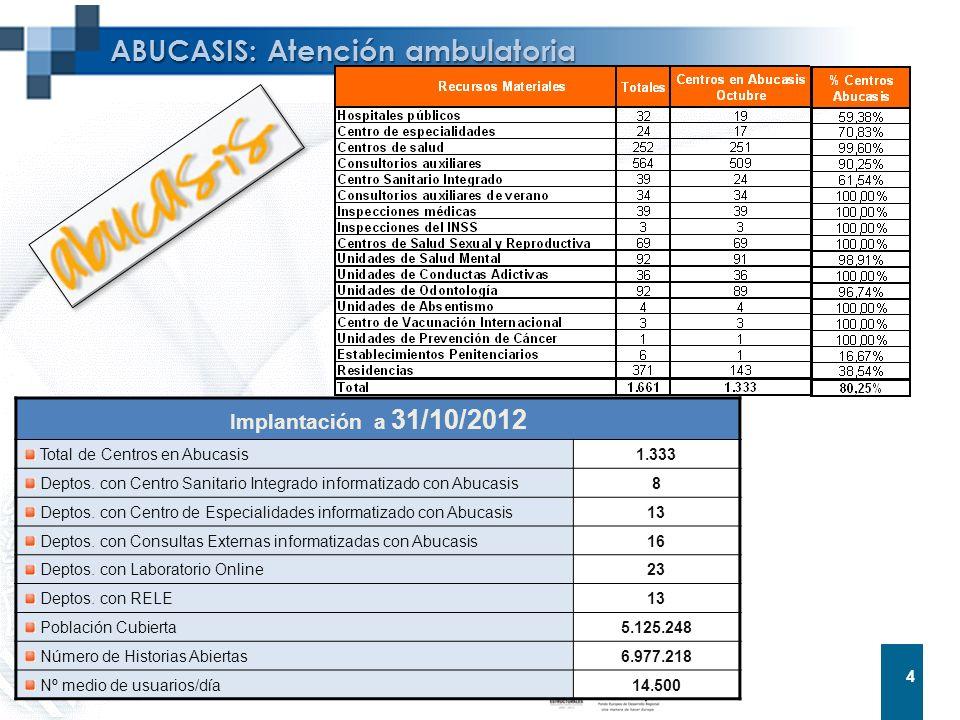 4 4 ABUCASIS: Atención ambulatoria Implantación a 31/10/2012 Total de Centros en Abucasis 1.333 Deptos. con Centro Sanitario Integrado informatizado c