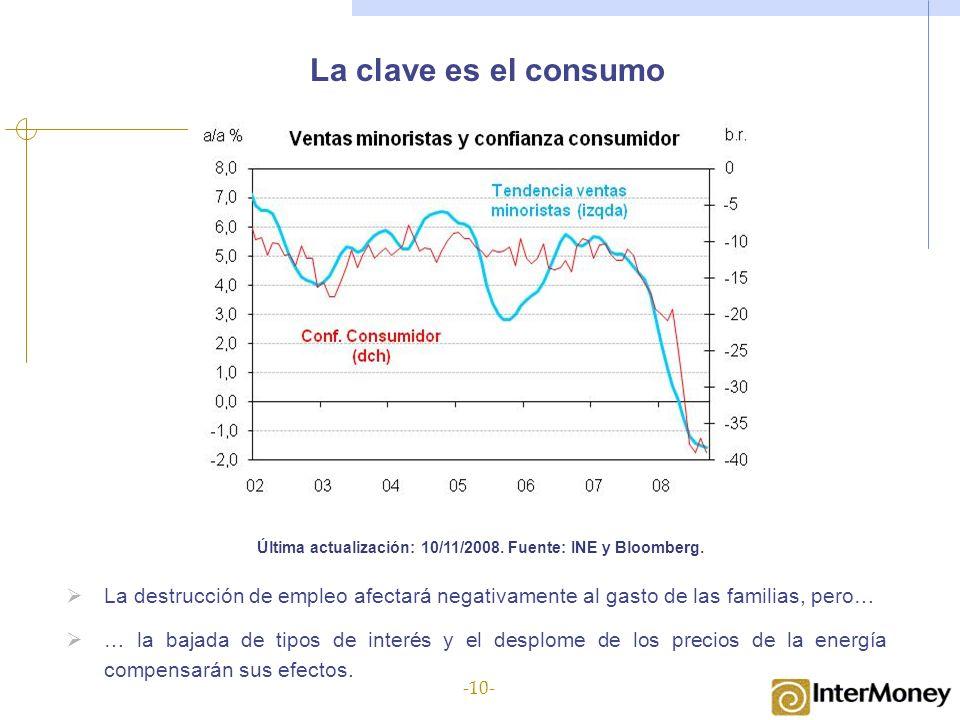 La clave es el consumo Última actualización: 10/11/2008. Fuente: INE y Bloomberg. La destrucción de empleo afectará negativamente al gasto de las fami