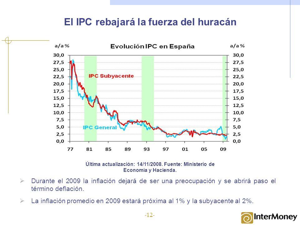 El IPC rebajará la fuerza del huracán Última actualización: 14/11/2008. Fuente: Ministerio de Economía y Hacienda. Durante el 2009 la inflación dejará