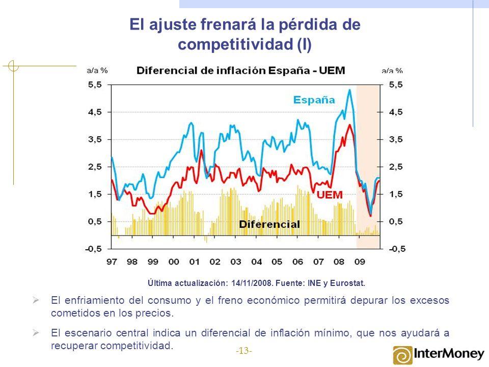 El ajuste frenará la pérdida de competitividad (I) Última actualización: 14/11/2008. Fuente: INE y Eurostat. El enfriamiento del consumo y el freno ec