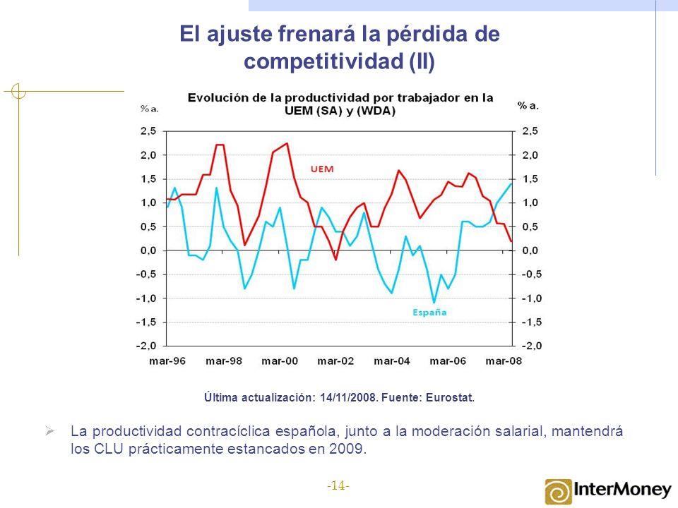 El ajuste frenará la pérdida de competitividad (II) Última actualización: 14/11/2008. Fuente: Eurostat. La productividad contracíclica española, junto