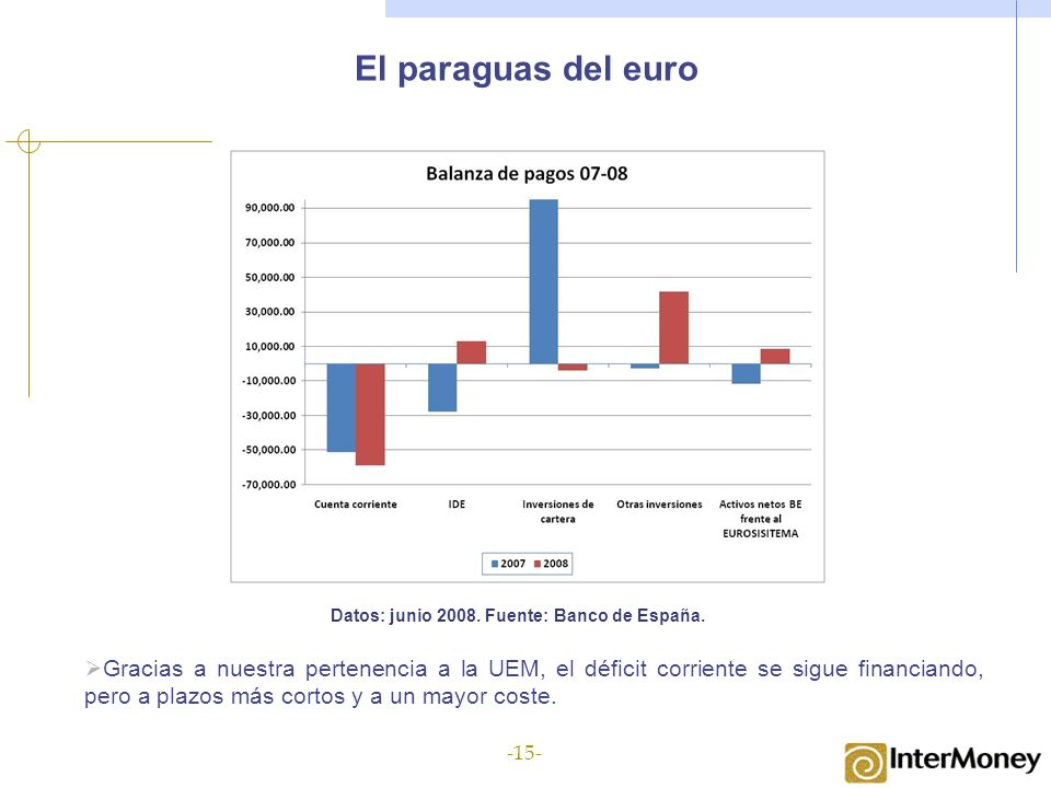 El paraguas del euro Datos: junio 2008. Fuente: Banco de España. Gracias a nuestra pertenencia a la UEM, el déficit corriente se sigue financiando, pe