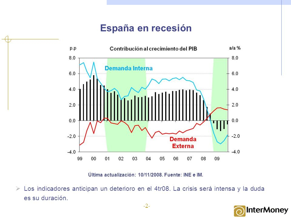 España en recesión Última actualización: 10/11/2008. Fuente: INE e IM. Los indicadores anticipan un deterioro en el 4tr08. La crisis será intensa y la
