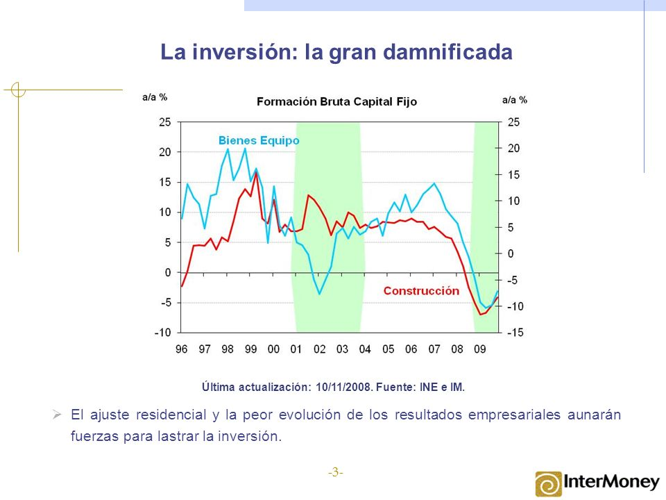 La inversión: la gran damnificada Última actualización: 10/11/2008. Fuente: INE e IM. El ajuste residencial y la peor evolución de los resultados empr