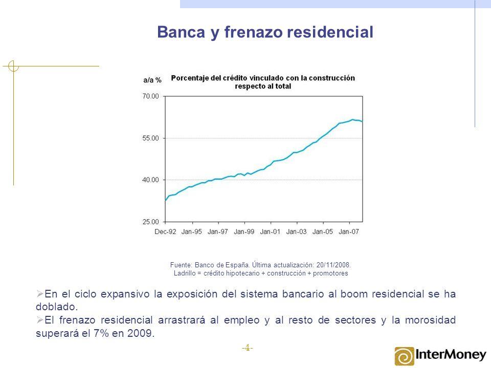 Banca y frenazo residencial Fuente: Banco de España. Última actualización: 20/11/2008. Ladrillo = crédito hipotecario + construcción + promotores En e