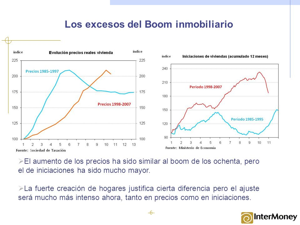 Los excesos del Boom inmobiliario El aumento de los precios ha sido similar al boom de los ochenta, pero el de iniciaciones ha sido mucho mayor.