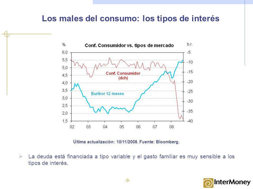 Los males del consumo: los tipos de interés Última actualización: 10/11/2008. Fuente: Bloomberg. La deuda está financiada a tipo variable y el gasto f