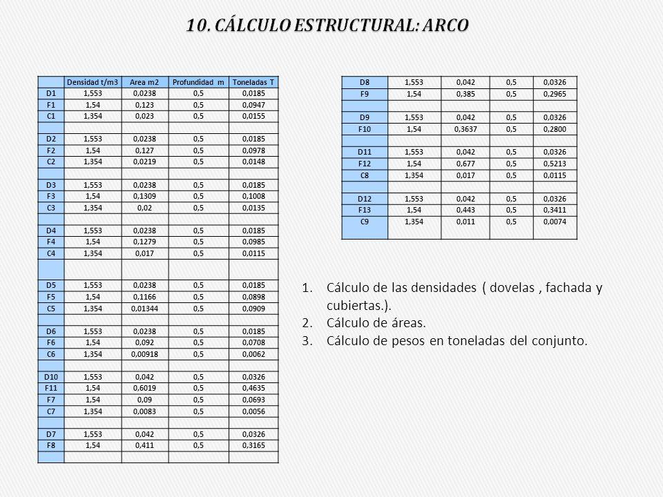Densidad t/m3Area m2Profundidad mToneladas T D11,5530,02380,50,0185 F11,540,1230,50,0947 C11,3540,0230,50,0155 D21,5530,02380,50,0185 F21,540,1270,50,
