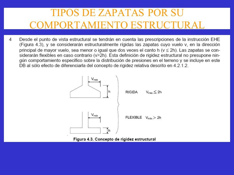TIPOS DE ZAPATAS POR SU COMPORTAMIENTO ESTRUCTURAL