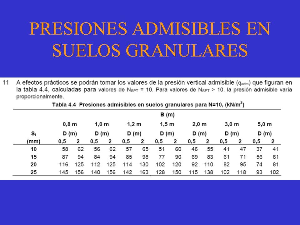 PRESIONES ADMISIBLES EN SUELOS GRANULARES