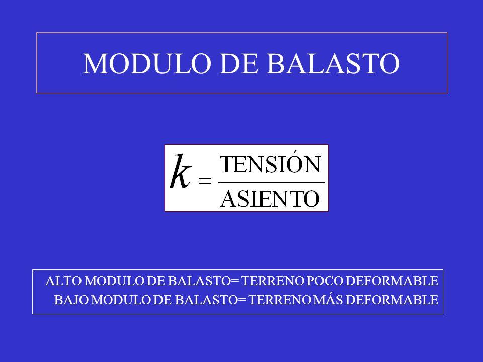MODULO DE BALASTO ALTO MODULO DE BALASTO= TERRENO POCO DEFORMABLE BAJO MODULO DE BALASTO= TERRENO MÁS DEFORMABLE