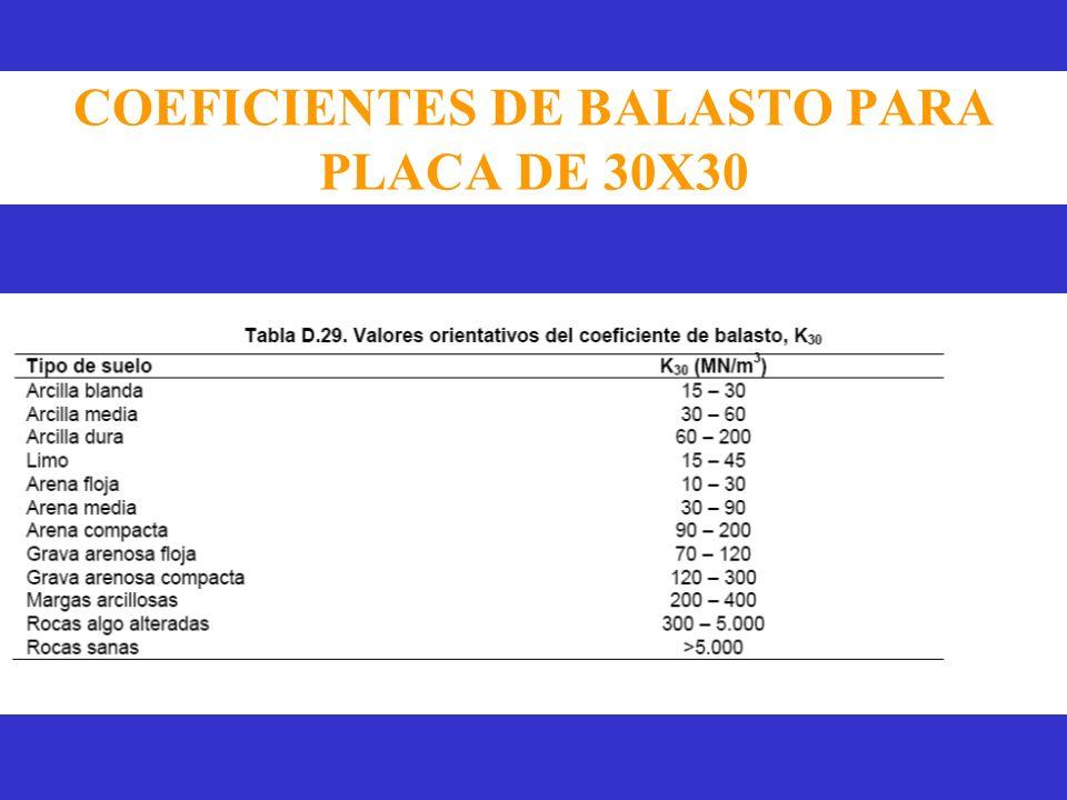 COEFICIENTES DE BALASTO PARA PLACA DE 30X30