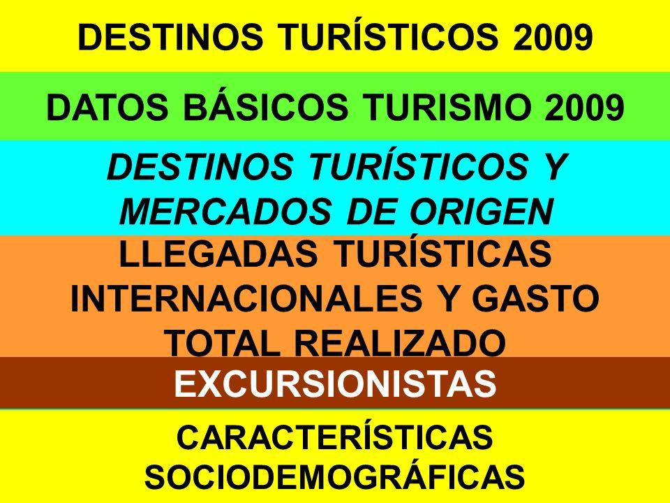 1 DATOS BÁSICOS TURISMO 2009 DESTINOS TURÍSTICOS 2009 DESTINOS TURÍSTICOS Y MERCADOS DE ORIGEN LLEGADAS TURÍSTICAS INTERNACIONALES Y GASTO TOTAL REALIZADO EXCURSIONISTAS CARACTERÍSTICAS SOCIODEMOGRÁFICAS