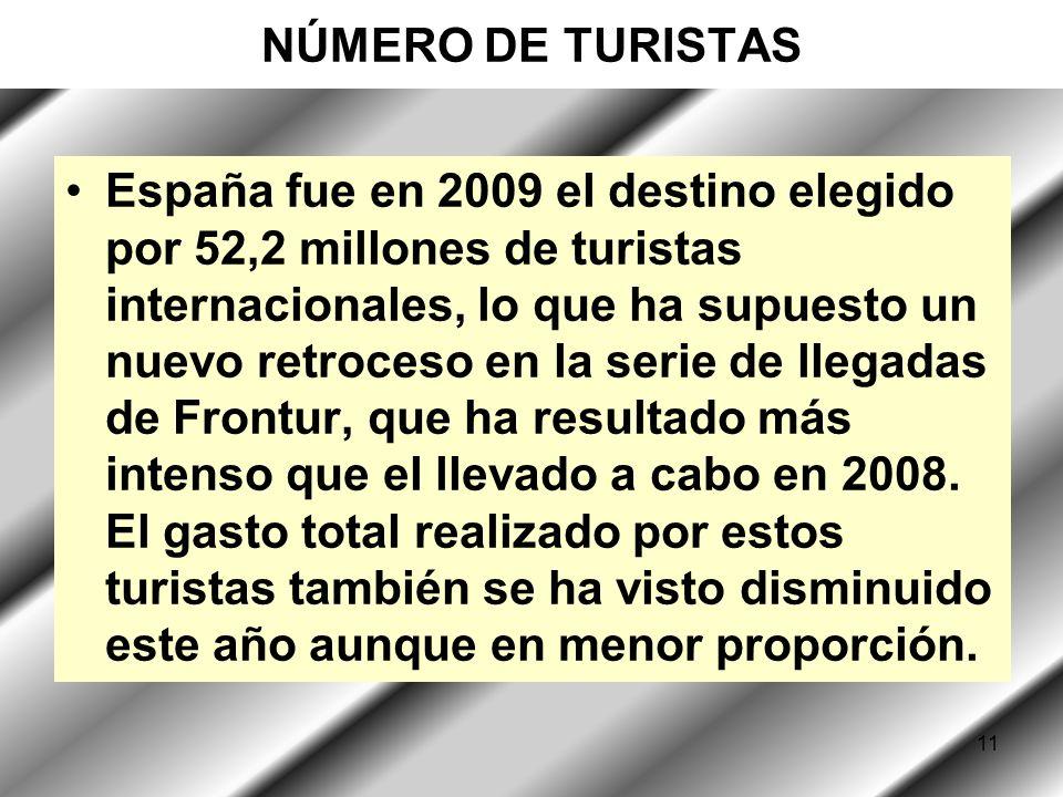 11 NÚMERO DE TURISTAS España fue en 2009 el destino elegido por 52,2 millones de turistas internacionales, lo que ha supuesto un nuevo retroceso en la serie de llegadas de Frontur, que ha resultado más intenso que el llevado a cabo en 2008.
