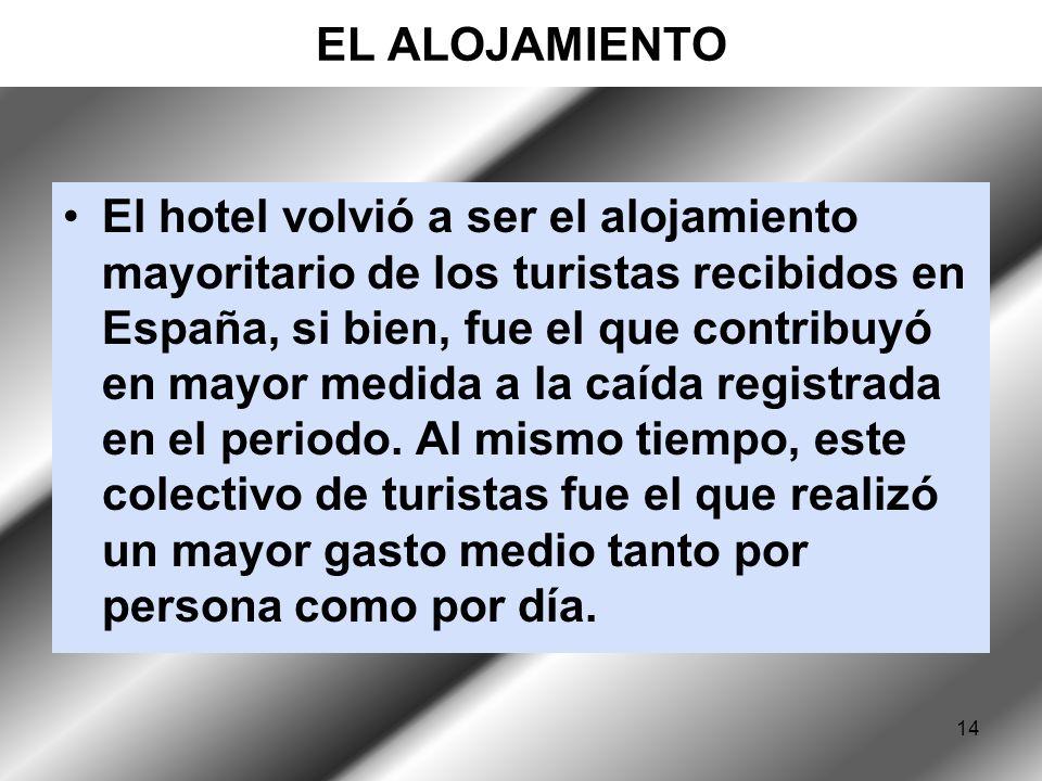 14 EL ALOJAMIENTO El hotel volvió a ser el alojamiento mayoritario de los turistas recibidos en España, si bien, fue el que contribuyó en mayor medida a la caída registrada en el periodo.