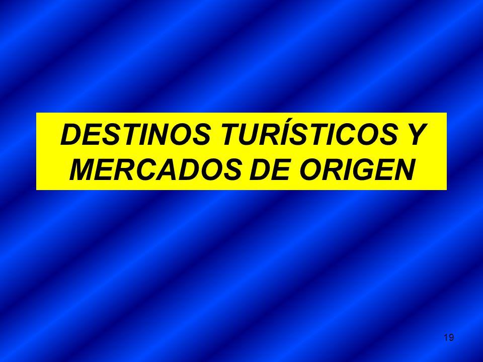 19 DESTINOS TURÍSTICOS Y MERCADOS DE ORIGEN