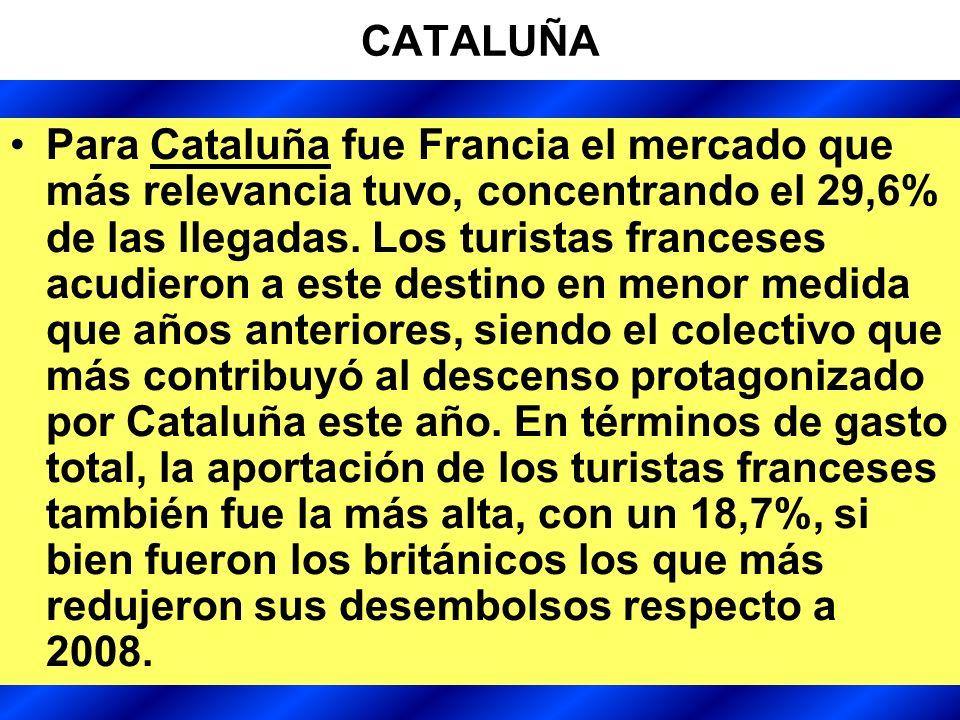 20 CATALUÑA Para Cataluña fue Francia el mercado que más relevancia tuvo, concentrando el 29,6% de las llegadas.