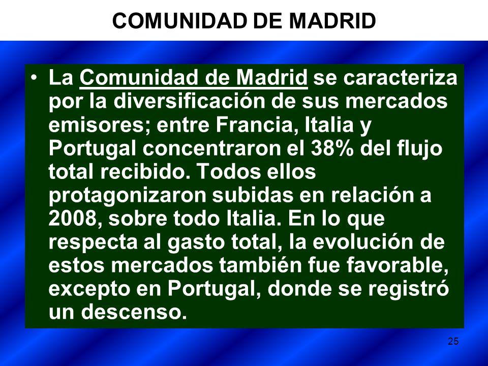 25 COMUNIDAD DE MADRID La Comunidad de Madrid se caracteriza por la diversificación de sus mercados emisores; entre Francia, Italia y Portugal concentraron el 38% del flujo total recibido.