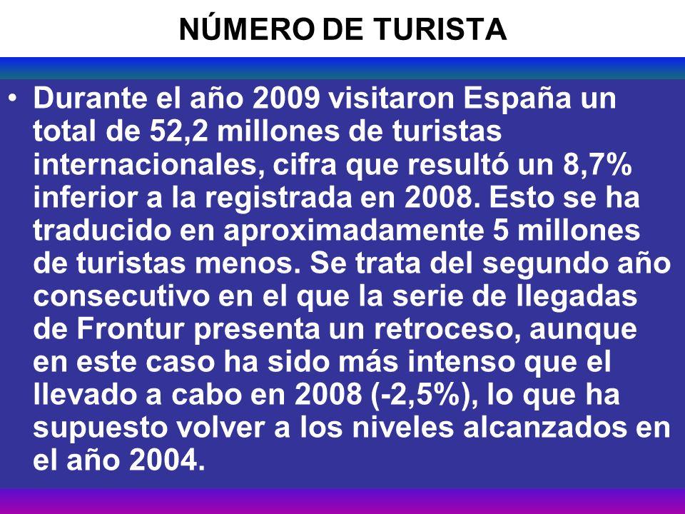 27 NÚMERO DE TURISTA Durante el año 2009 visitaron España un total de 52,2 millones de turistas internacionales, cifra que resultó un 8,7% inferior a la registrada en 2008.