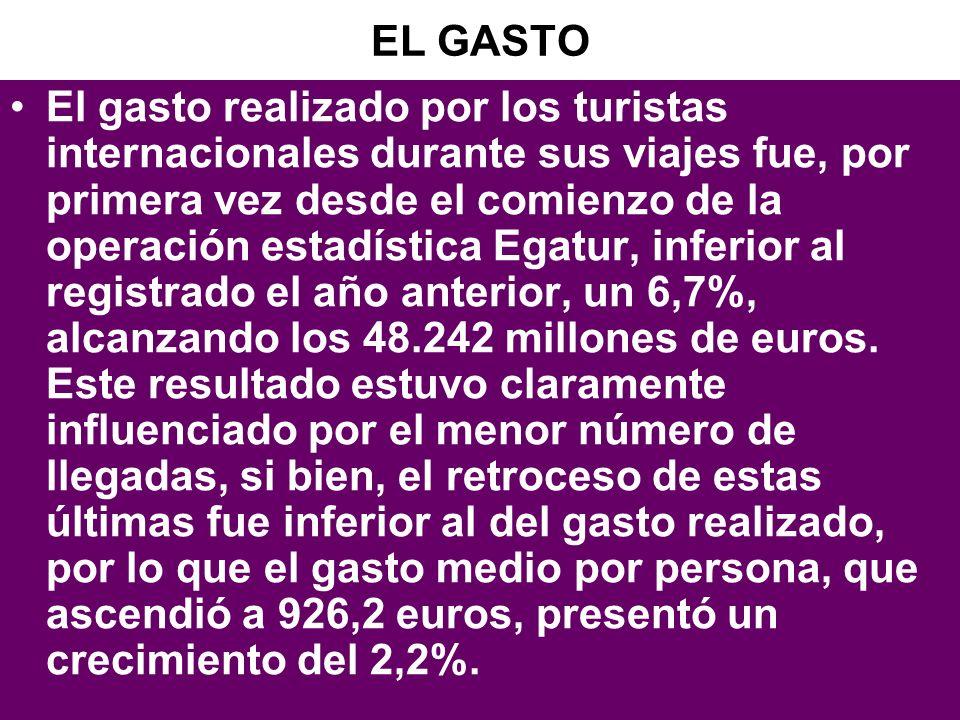 30 EL GASTO El gasto realizado por los turistas internacionales durante sus viajes fue, por primera vez desde el comienzo de la operación estadística Egatur, inferior al registrado el año anterior, un 6,7%, alcanzando los 48.242 millones de euros.