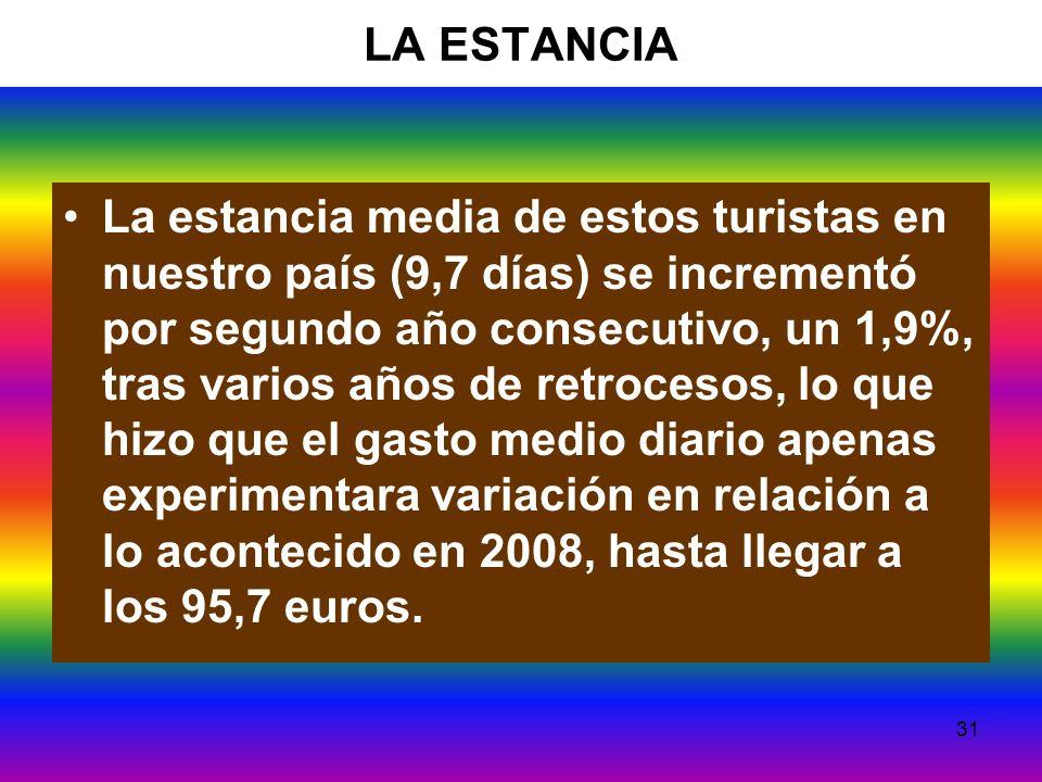 31 LA ESTANCIA La estancia media de estos turistas en nuestro país (9,7 días) se incrementó por segundo año consecutivo, un 1,9%, tras varios años de retrocesos, lo que hizo que el gasto medio diario apenas experimentara variación en relación a lo acontecido en 2008, hasta llegar a los 95,7 euros.