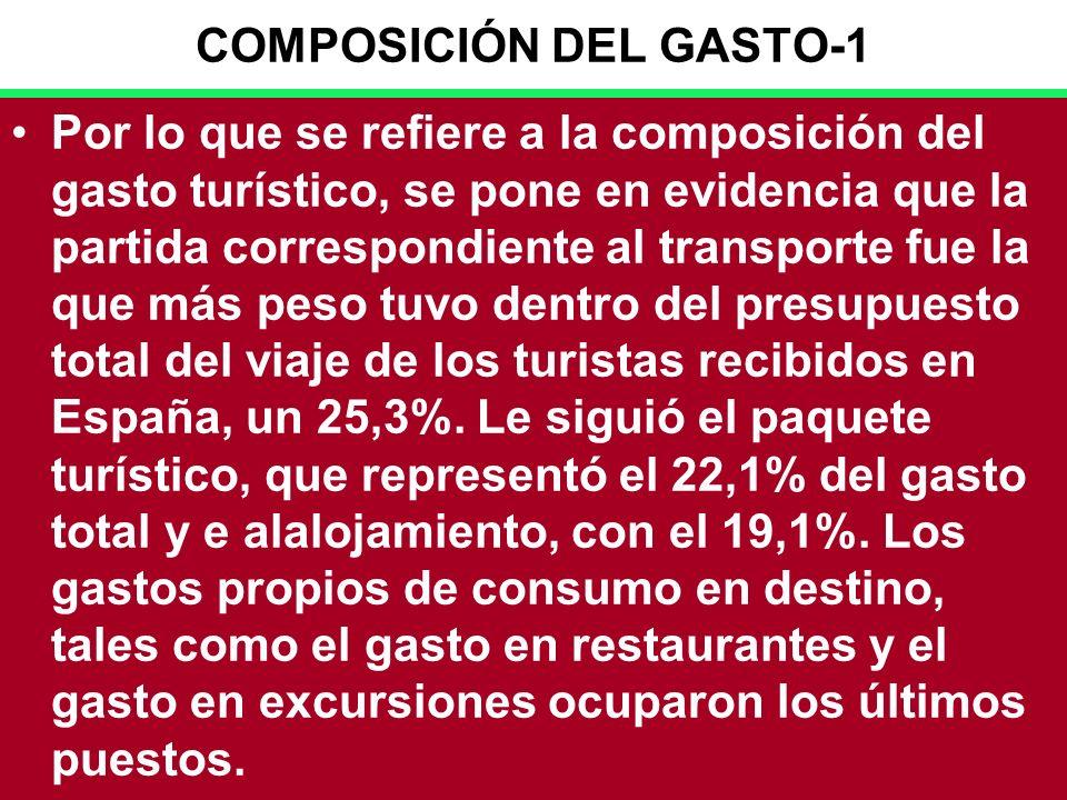 32 COMPOSICIÓN DEL GASTO-1 Por lo que se refiere a la composición del gasto turístico, se pone en evidencia que la partida correspondiente al transporte fue la que más peso tuvo dentro del presupuesto total del viaje de los turistas recibidos en España, un 25,3%.