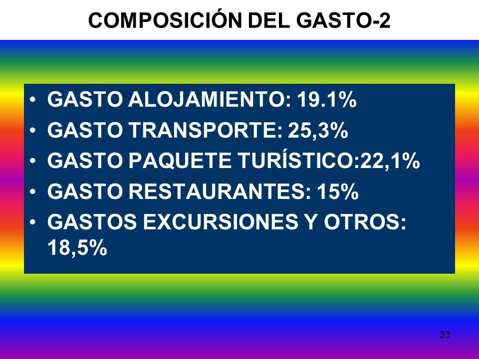 33 COMPOSICIÓN DEL GASTO-2 GASTO ALOJAMIENTO: 19.1% GASTO TRANSPORTE: 25,3% GASTO PAQUETE TURÍSTICO:22,1% GASTO RESTAURANTES: 15% GASTOS EXCURSIONES Y OTROS: 18,5%
