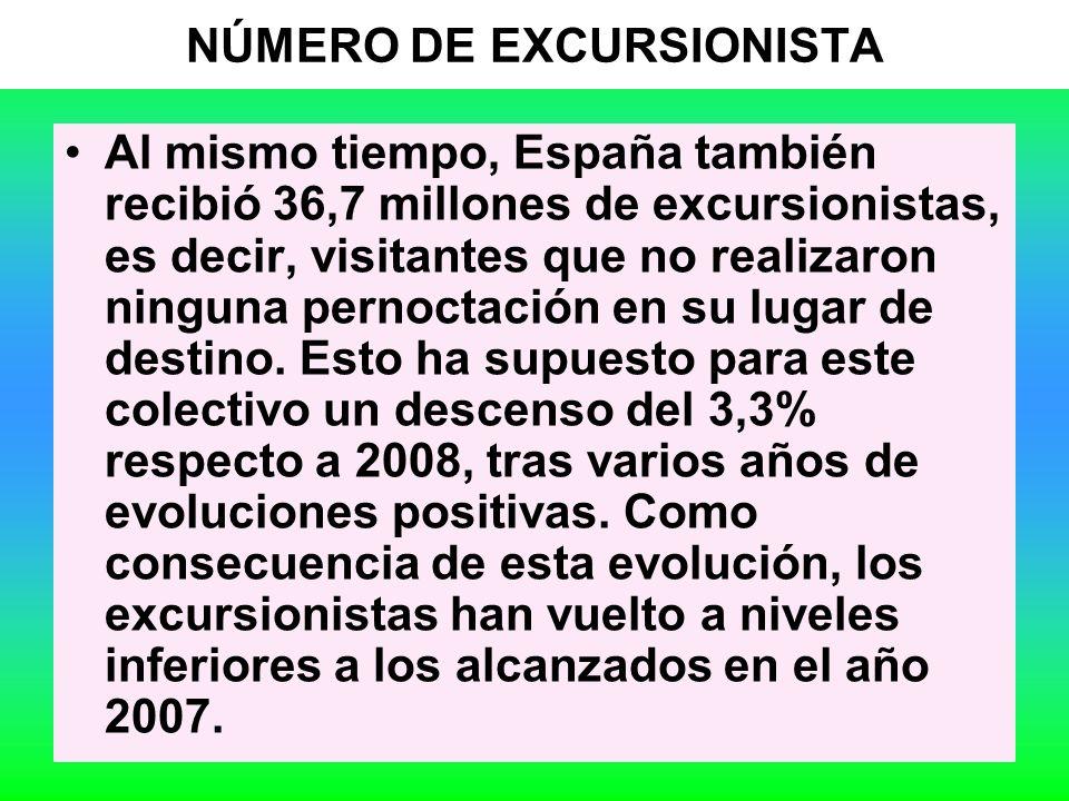 35 NÚMERO DE EXCURSIONISTA Al mismo tiempo, España también recibió 36,7 millones de excursionistas, es decir, visitantes que no realizaron ninguna pernoctación en su lugar de destino.