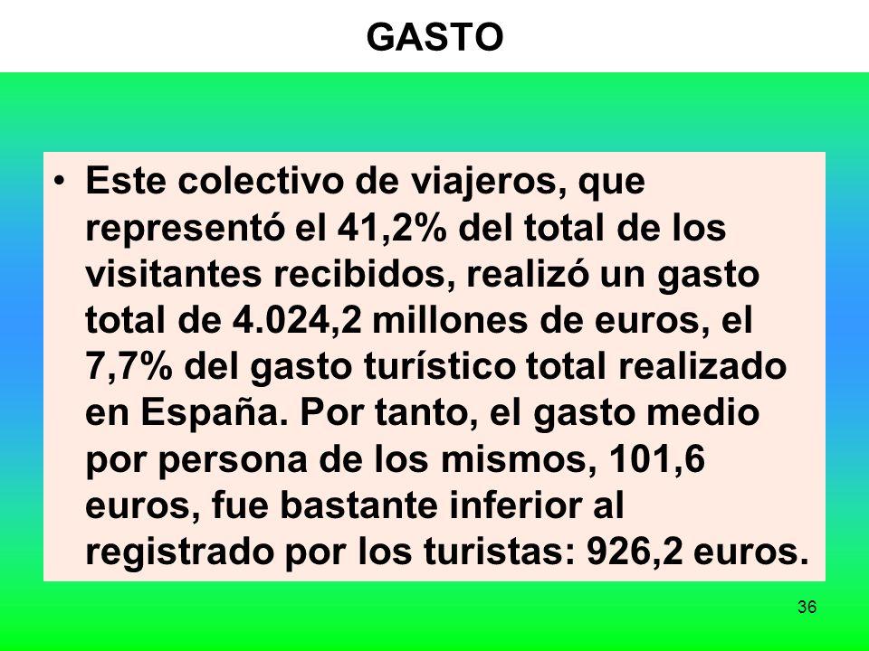 36 GASTO Este colectivo de viajeros, que representó el 41,2% del total de los visitantes recibidos, realizó un gasto total de 4.024,2 millones de euros, el 7,7% del gasto turístico total realizado en España.